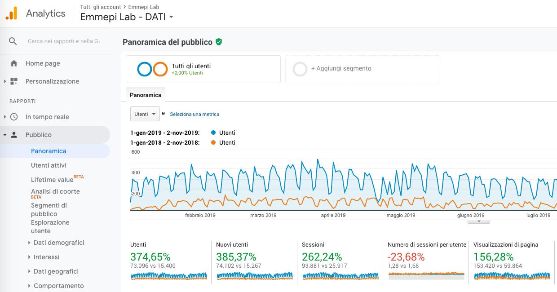 Analytics EmmepiLab